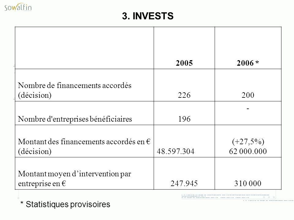 3. INVESTS 2005 2006 * Nombre de financements accordés (décision) 226