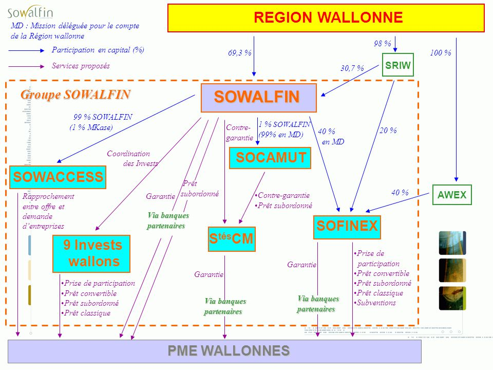 SOWALFIN REGION WALLONNE SOCAMUT SOWACCESS SOFINEX StésCM 9 Invests