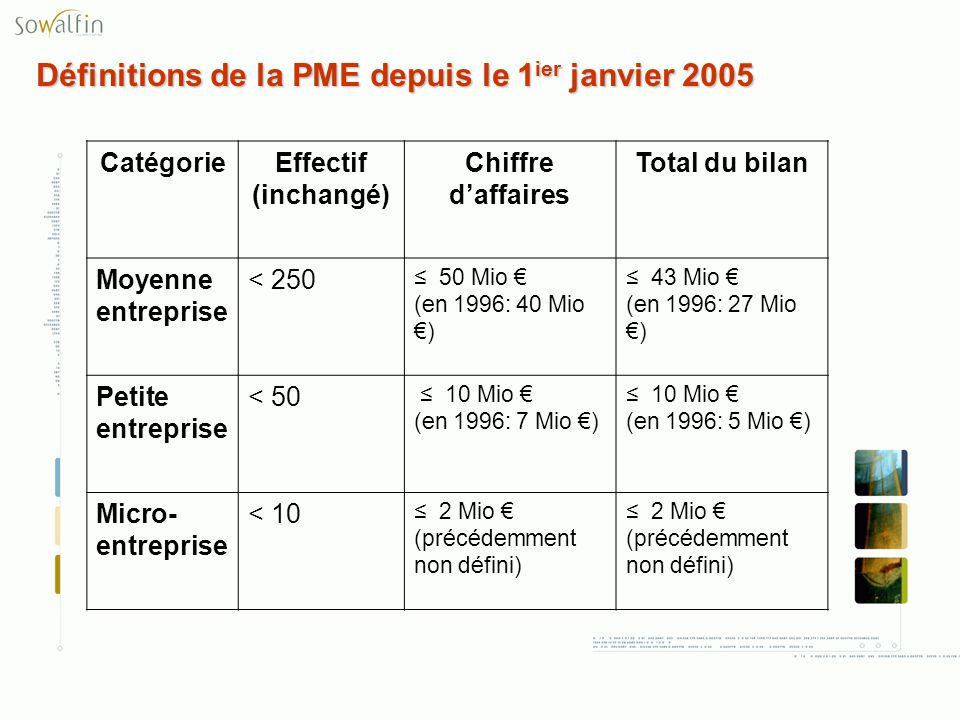Définitions de la PME depuis le 1ier janvier 2005