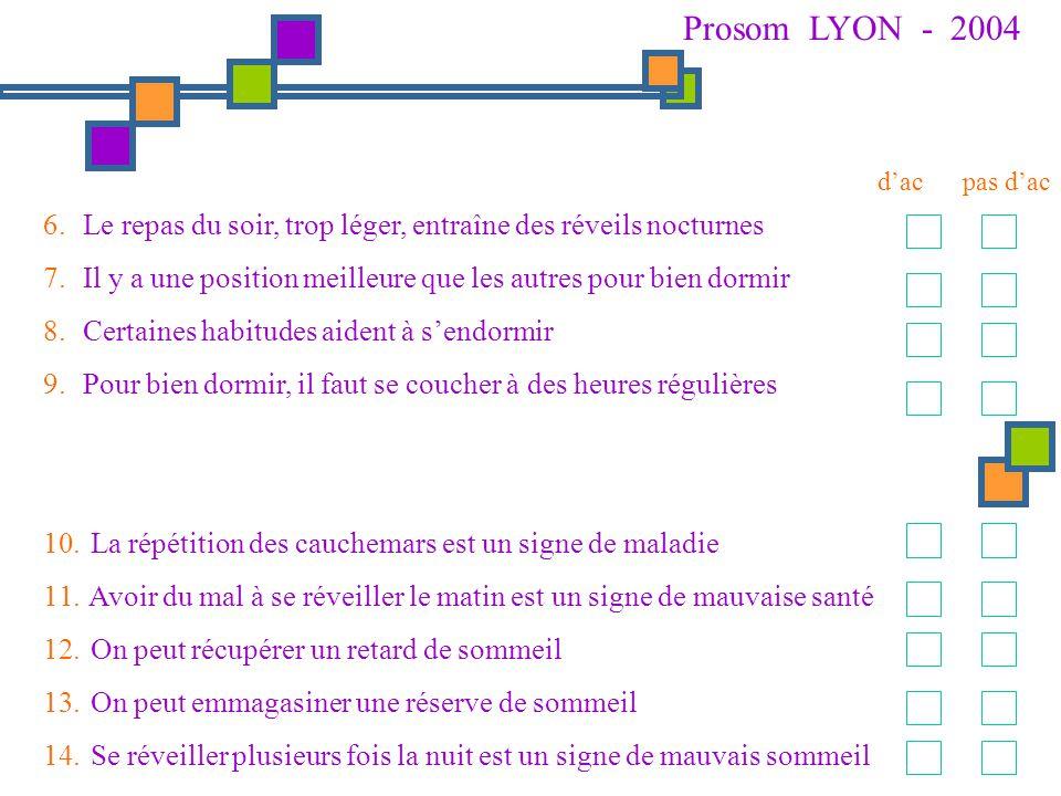 Prosom LYON - 2004 d'ac. pas d'ac. Le repas du soir, trop léger, entraîne des réveils nocturnes.