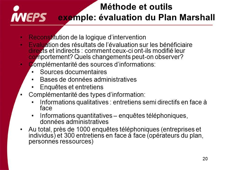 Méthode et outils exemple: évaluation du Plan Marshall