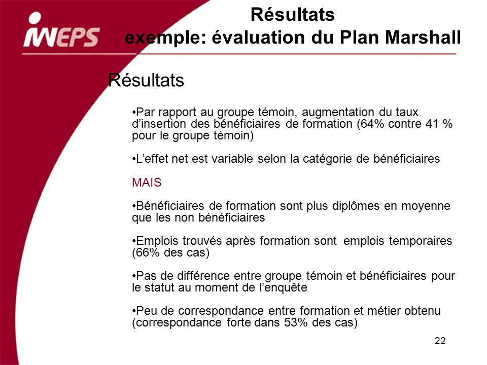 Résultats exemple: évaluation du Plan Marshall