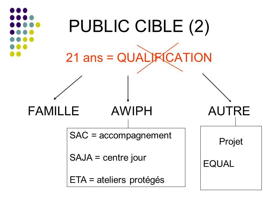 PUBLIC CIBLE (2) 21 ans = QUALIFICATION FAMILLE AWIPH AUTRE