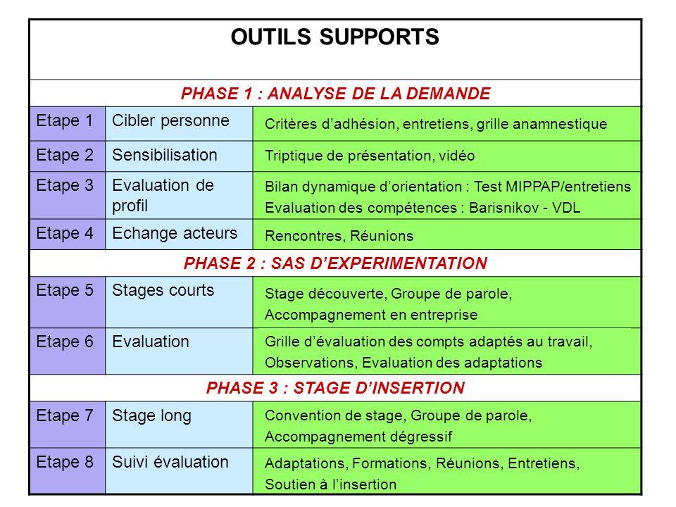 OUTILS SUPPORTS PHASE 1 : ANALYSE DE LA DEMANDE Etape 1