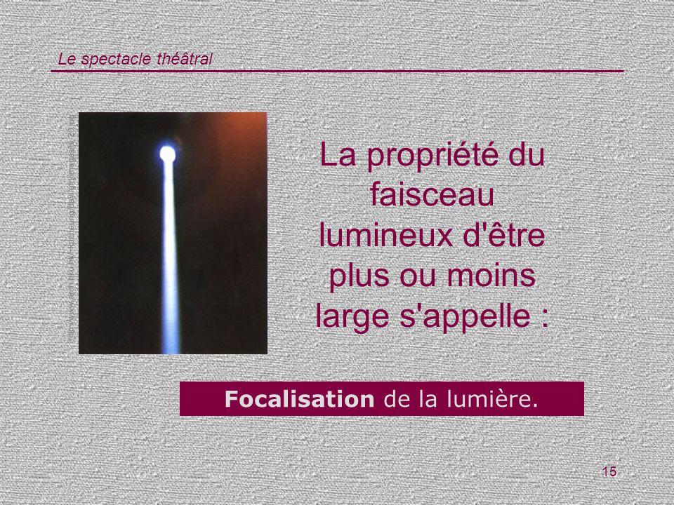 Focalisation de la lumière.