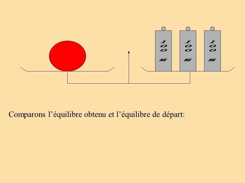 Comparons l'équilibre obtenu et l'équilibre de départ: