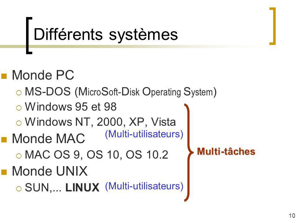Différents systèmes Monde PC Monde MAC Monde UNIX
