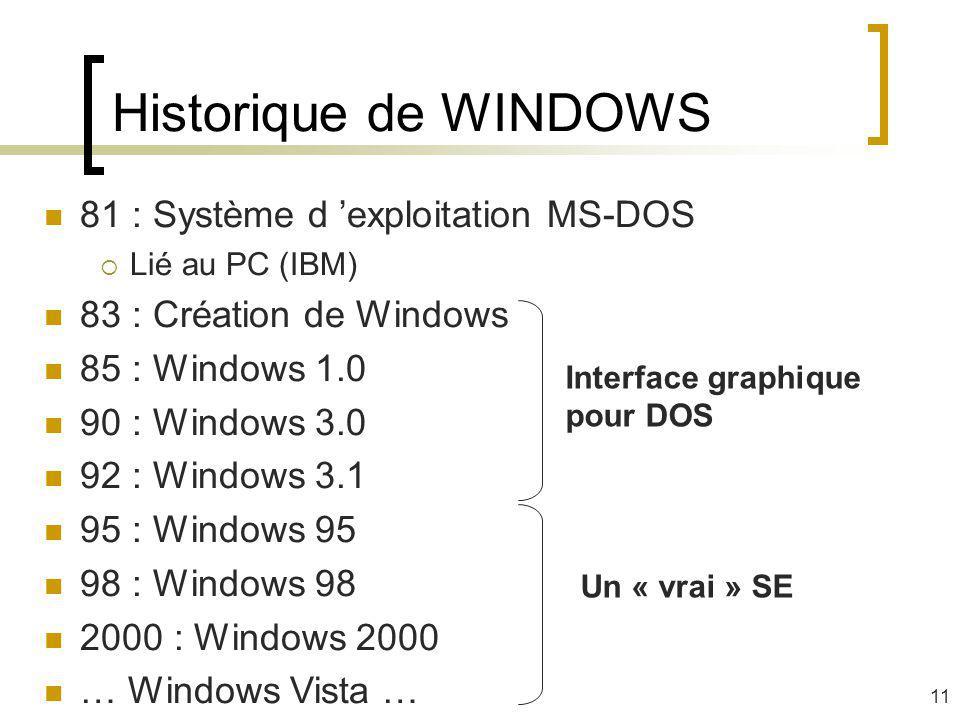 Historique de WINDOWS 81 : Système d 'exploitation MS-DOS