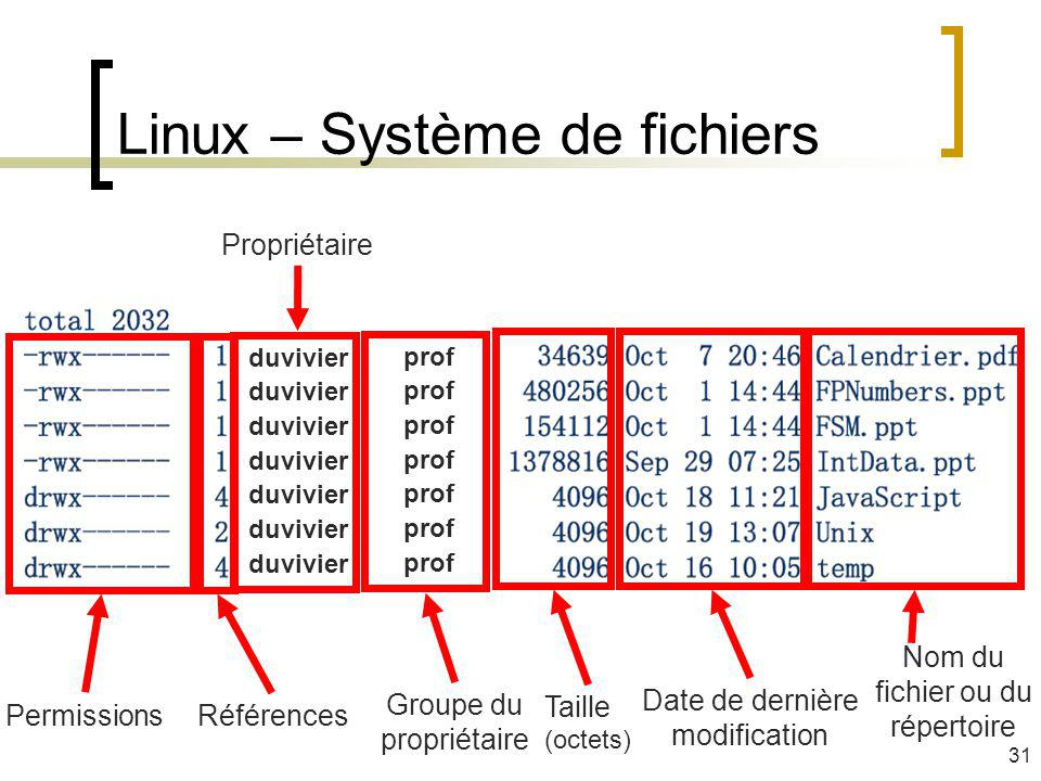 Linux – Système de fichiers