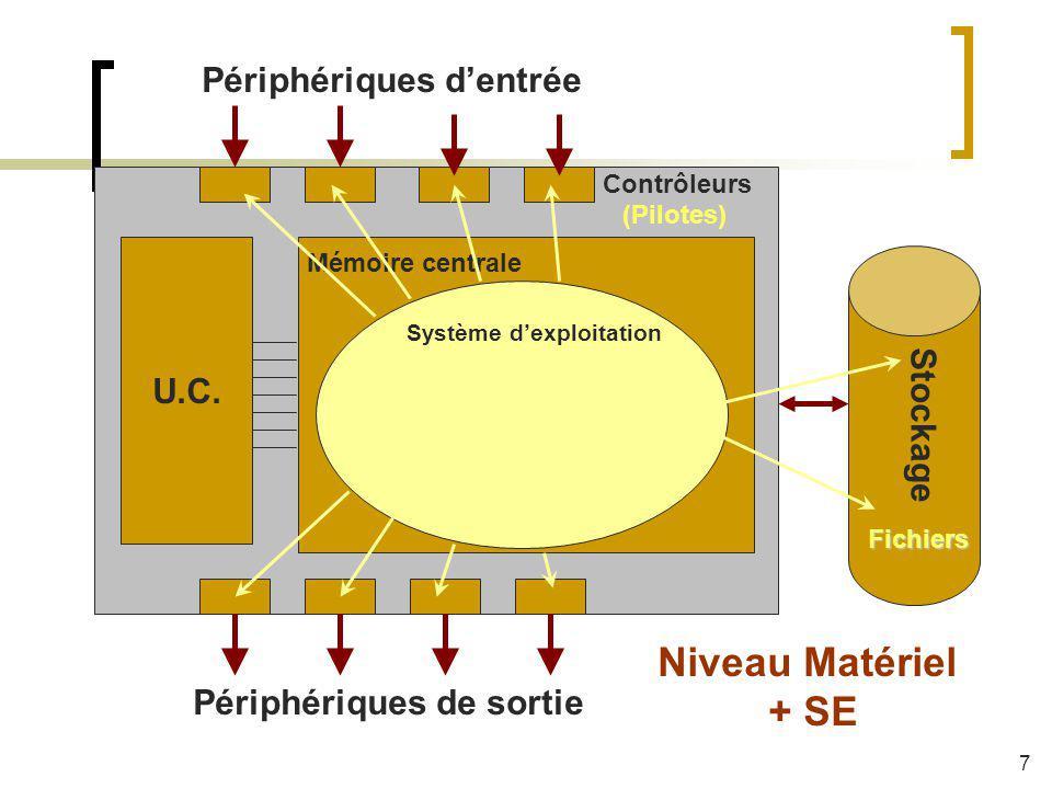 Niveau Matériel + SE Périphériques d'entrée U.C. Stockage