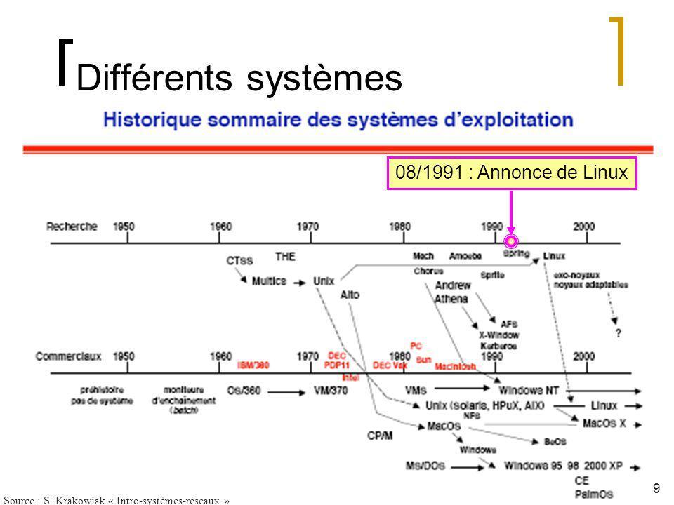 Source : S. Krakowiak « Intro-systèmes-réseaux »