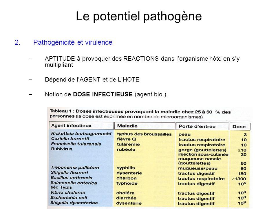 Le potentiel pathogène