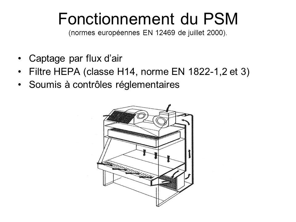 Fonctionnement du PSM (normes européennes EN 12469 de juillet 2000).