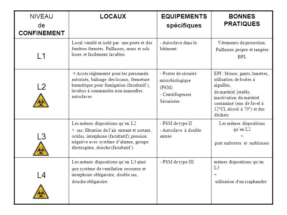 L1 L2 L3 L4 NIVEAU de CONFINEMENT LOCAUX EQUIPEMENTS spécifiques