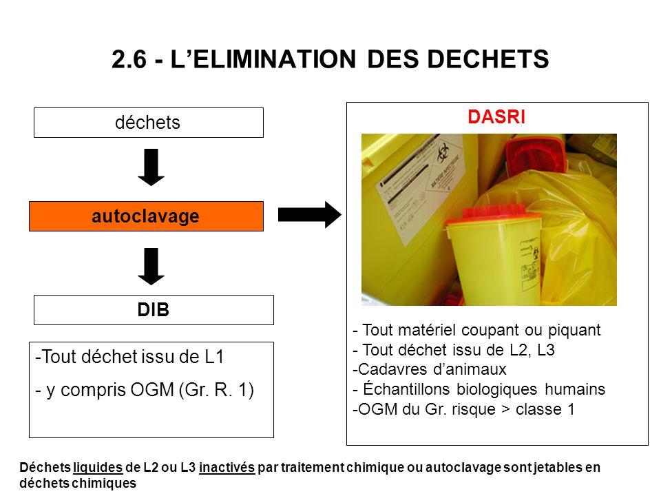 2.6 - L'ELIMINATION DES DECHETS