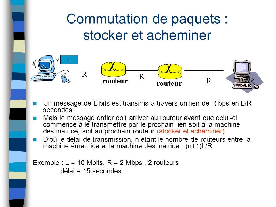 Commutation de paquets : stocker et acheminer