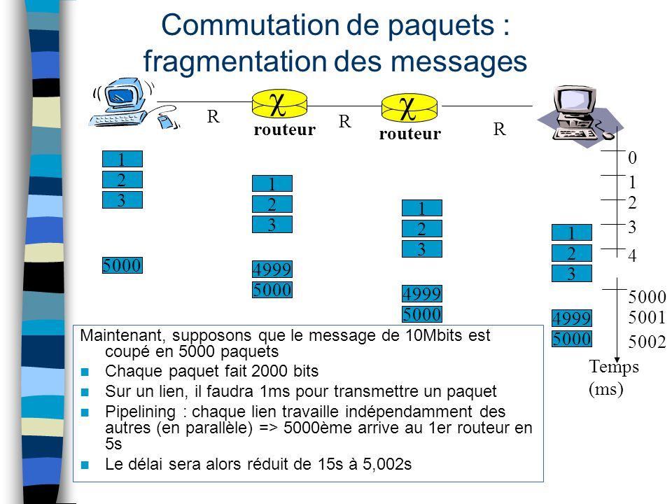 Commutation de paquets : fragmentation des messages
