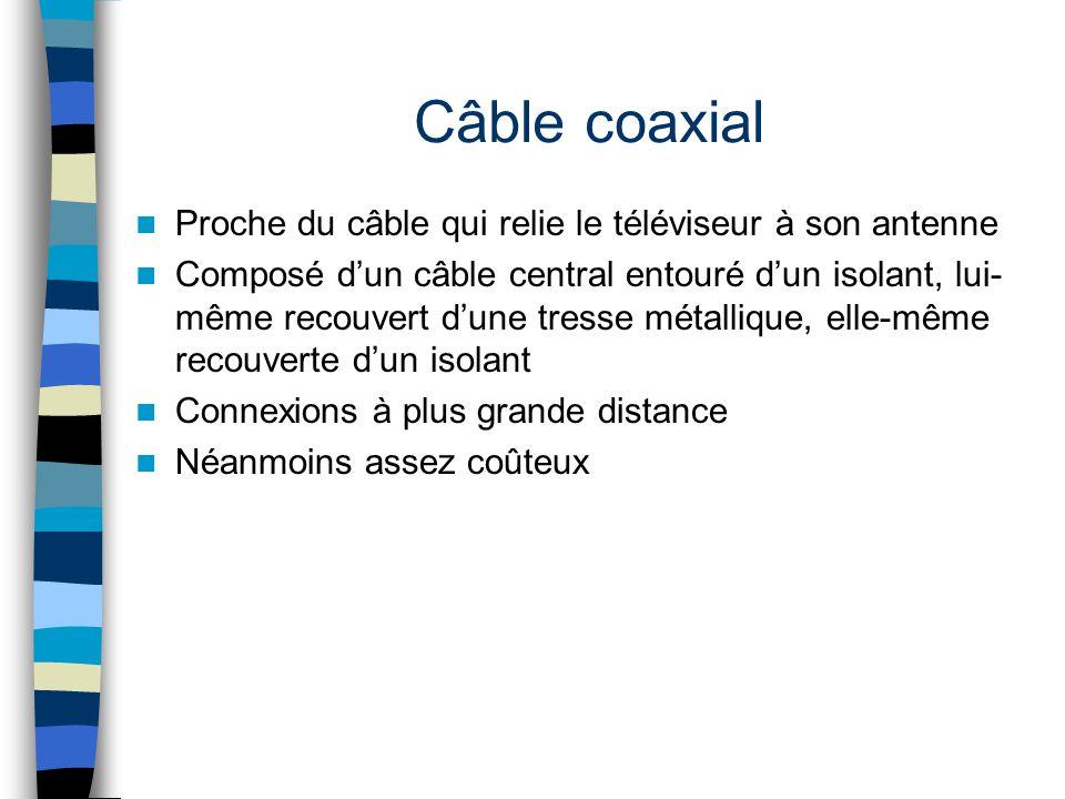 Câble coaxial Proche du câble qui relie le téléviseur à son antenne