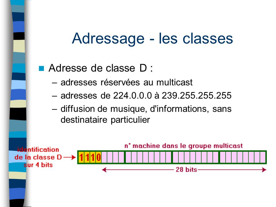 Adressage - les classes