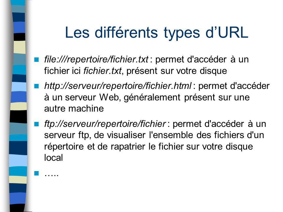 Les différents types d'URL