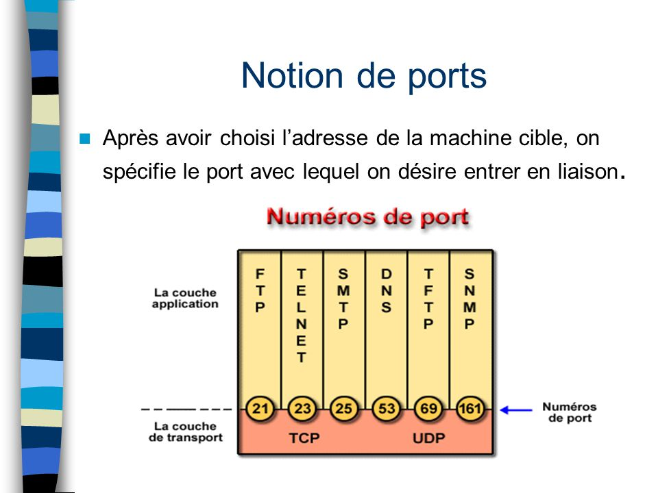Notion de ports Après avoir choisi l'adresse de la machine cible, on spécifie le port avec lequel on désire entrer en liaison.
