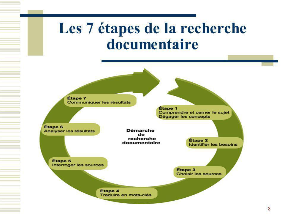 Les 7 étapes de la recherche documentaire