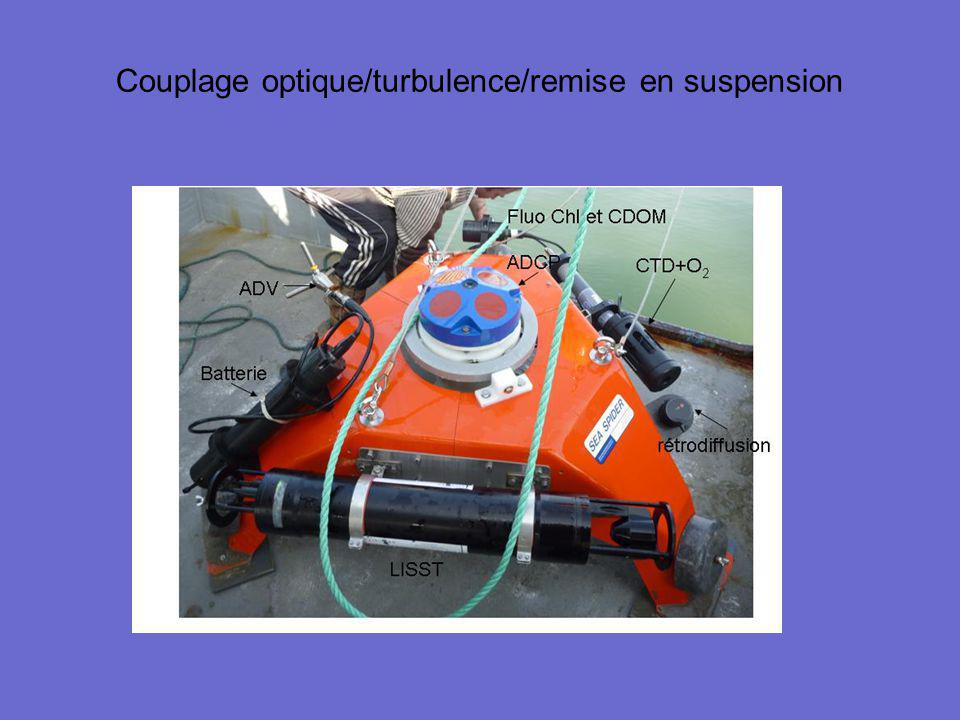 Couplage optique/turbulence/remise en suspension