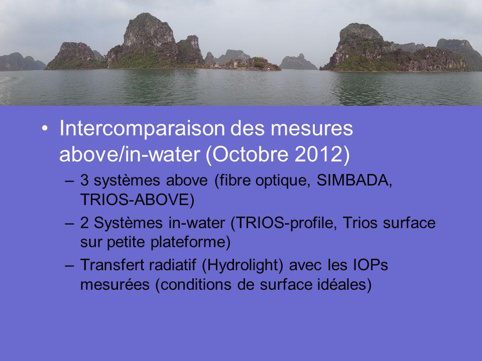 Activités en cours Intercomparaison des mesures above/in-water (Octobre 2012) 3 systèmes above (fibre optique, SIMBADA, TRIOS-ABOVE)