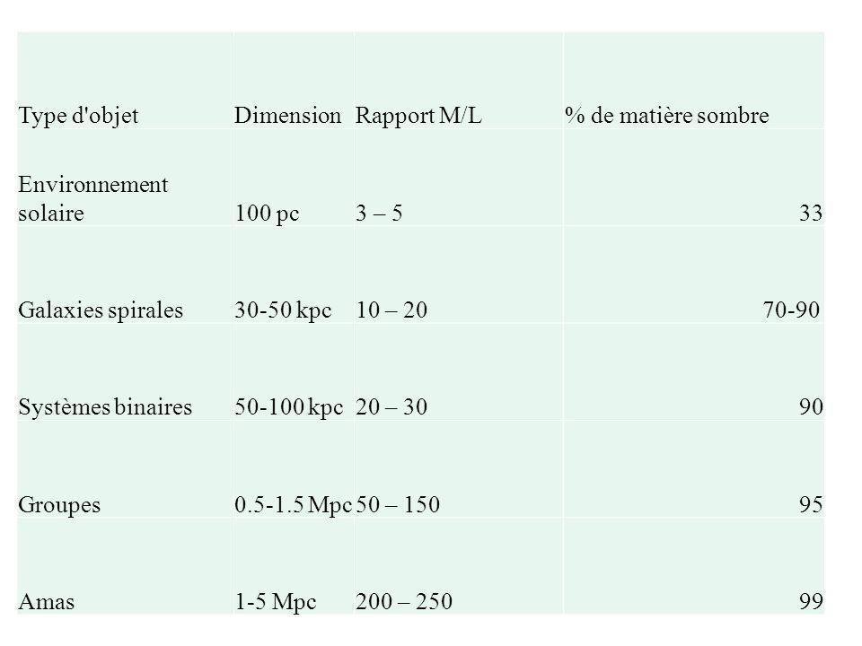 Type d objet Dimension. Rapport M/L. % de matière sombre. Environnement solaire. 100 pc. 3 – 5.