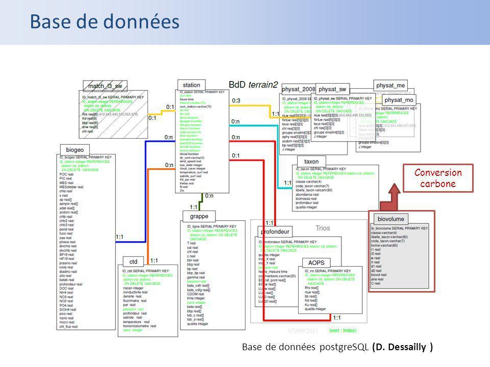 Base de données Base de données postgreSQL (D. Dessailly )