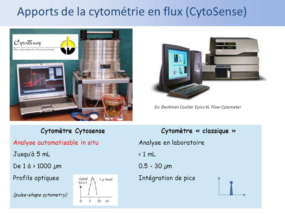 Cytomètre « classique »