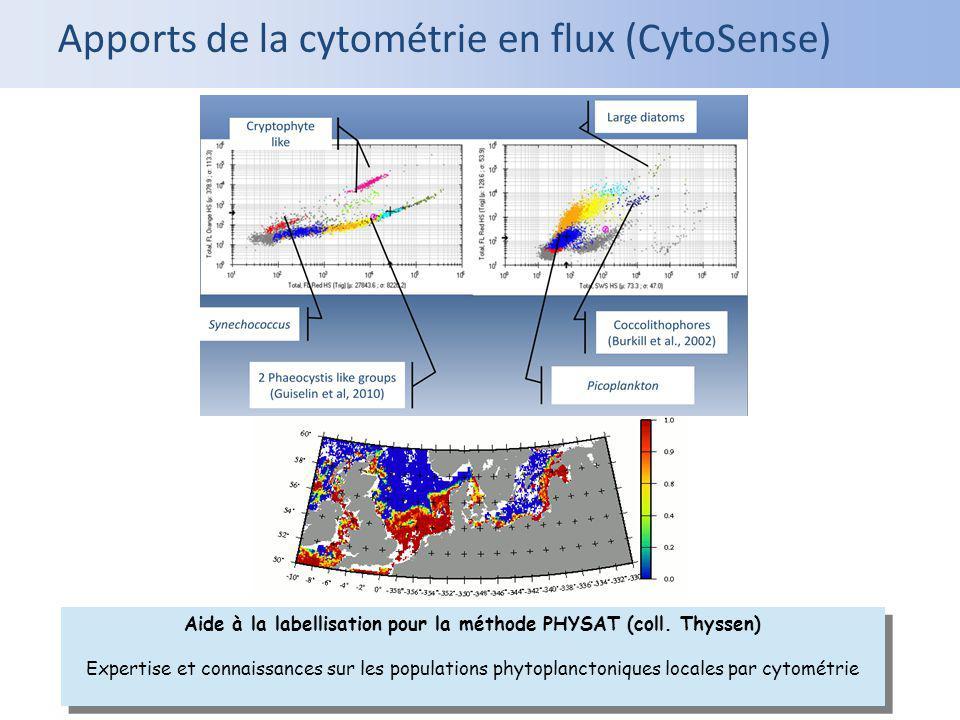 Aide à la labellisation pour la méthode PHYSAT (coll. Thyssen)
