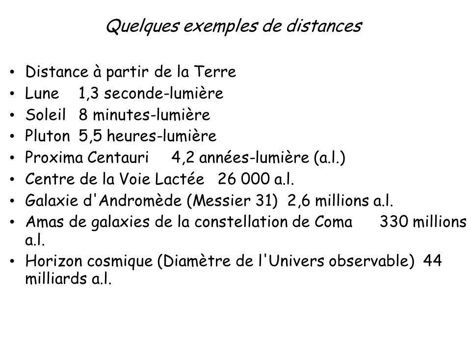 Quelques exemples de distances