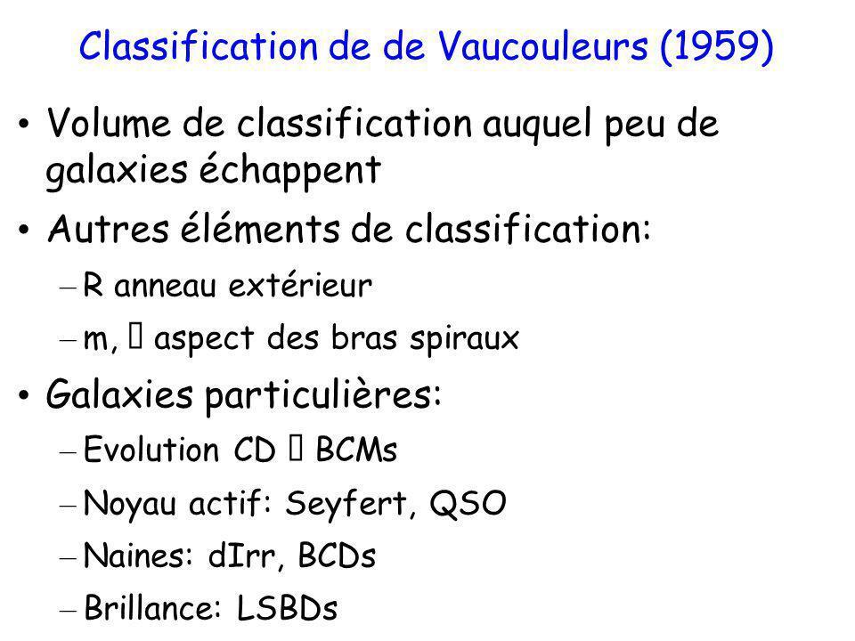 Classification de de Vaucouleurs (1959)