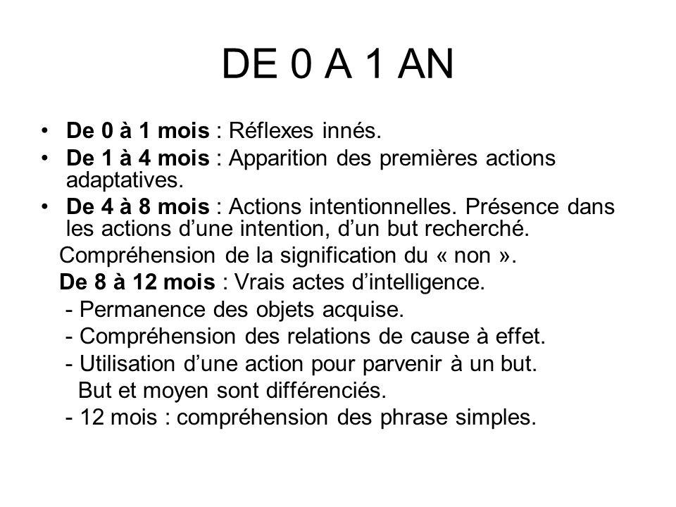 DE 0 A 1 AN De 0 à 1 mois : Réflexes innés.