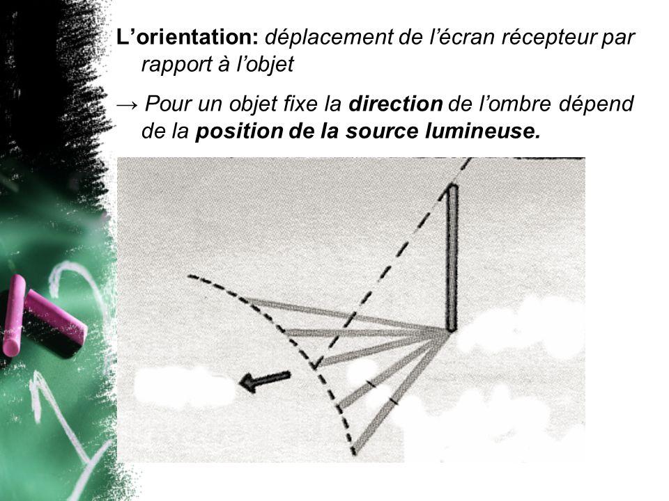 L'orientation: déplacement de l'écran récepteur par rapport à l'objet