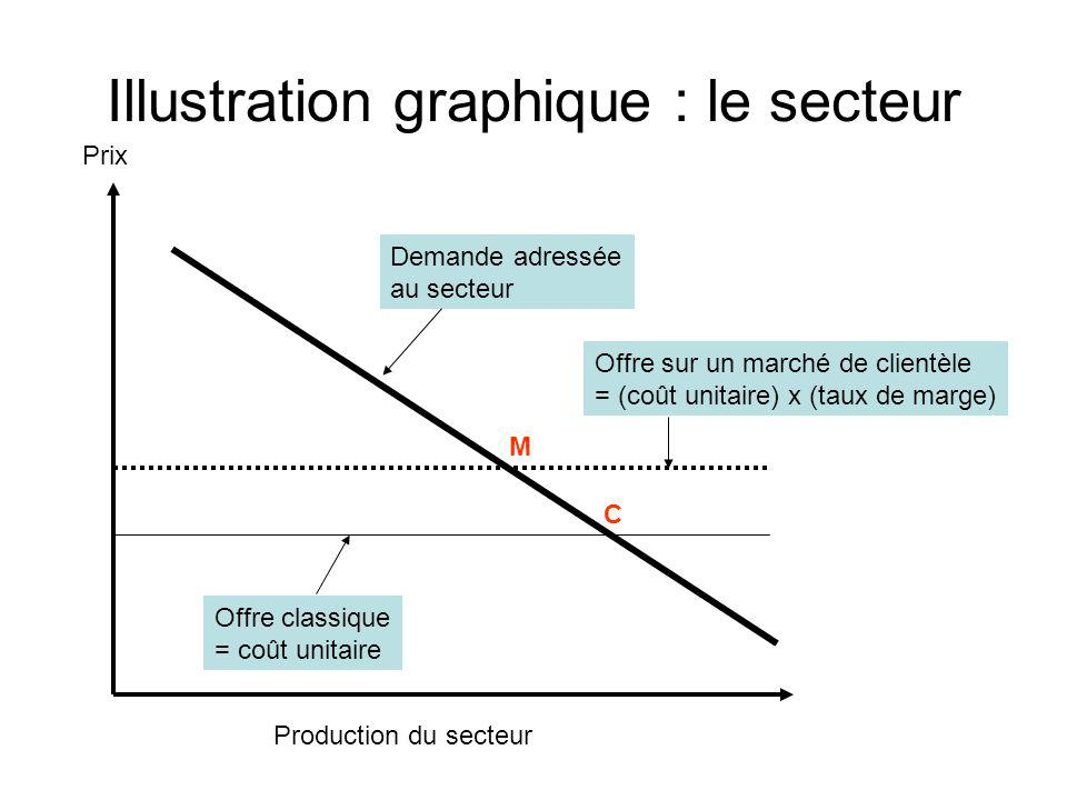 Illustration graphique : le secteur