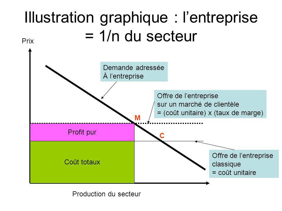 Illustration graphique : l'entreprise = 1/n du secteur