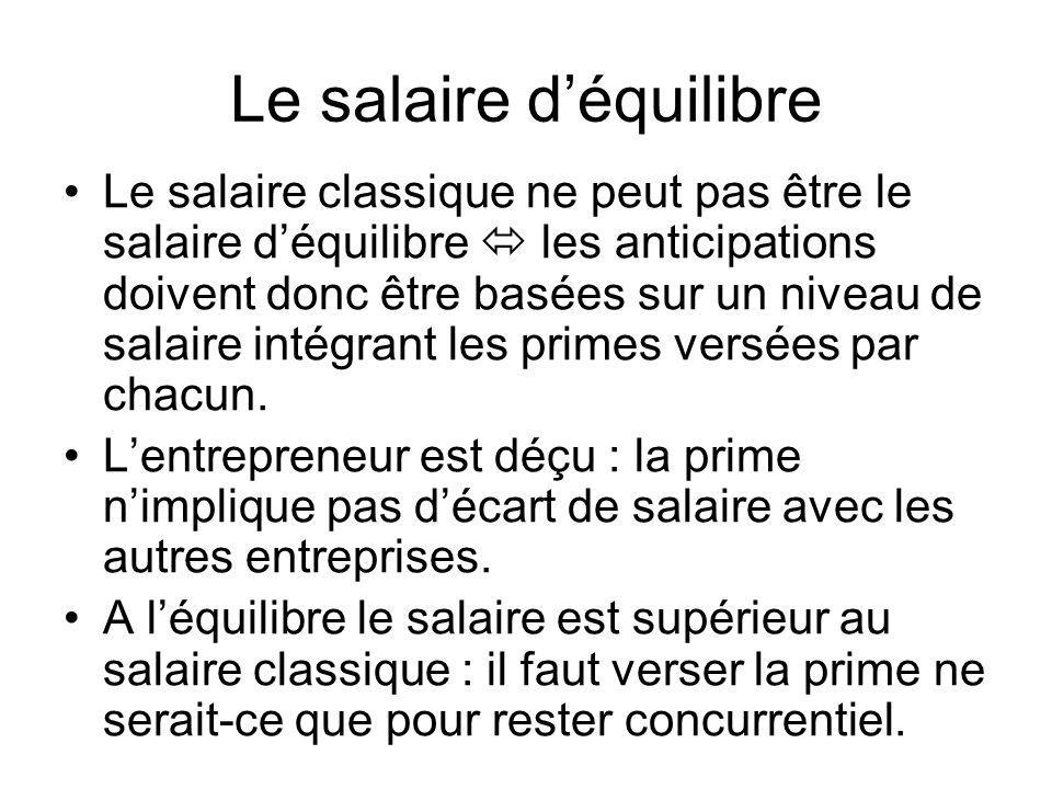 Le salaire d'équilibre
