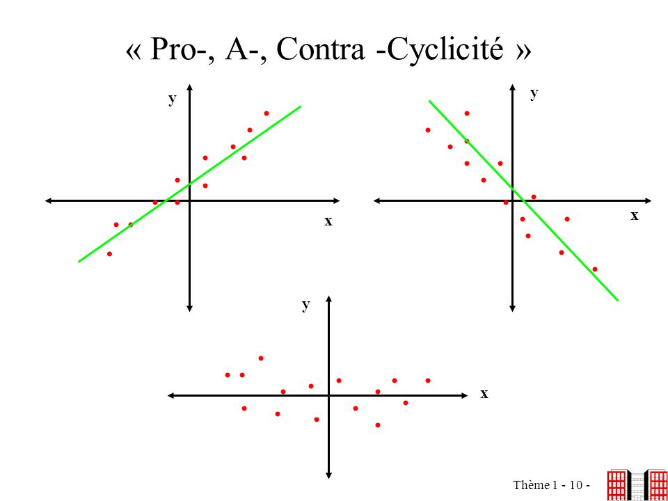 « Pro-, A-, Contra -Cyclicité »