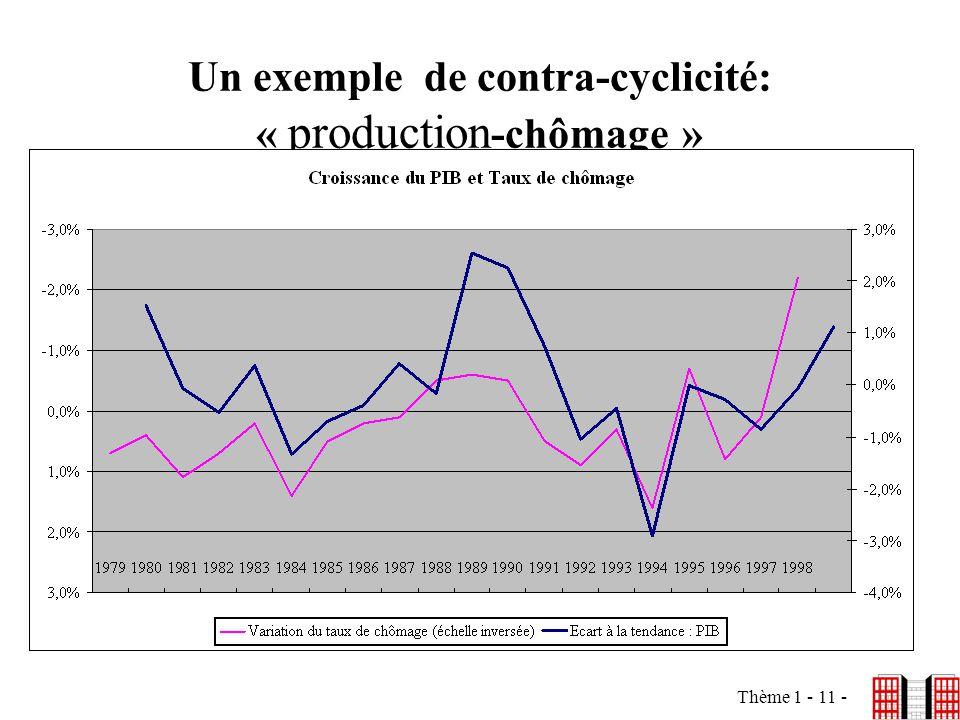 Un exemple de contra-cyclicité: « production-chômage »