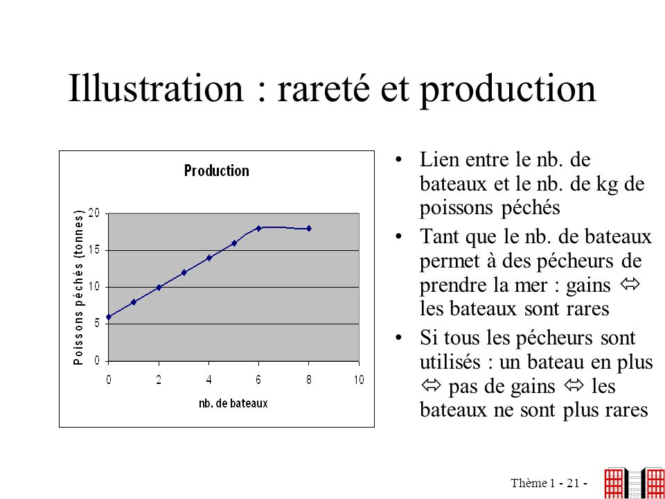 Illustration : rareté et production
