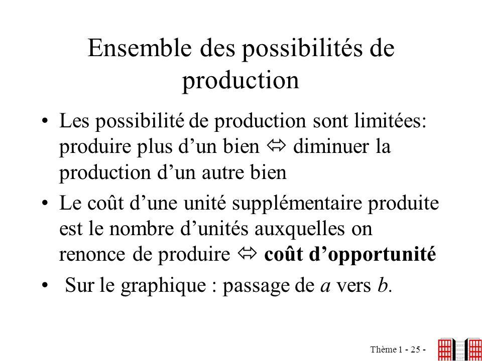 Ensemble des possibilités de production