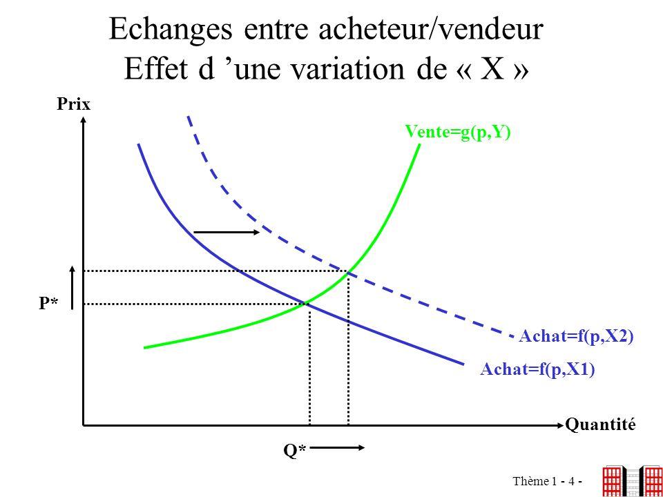 Echanges entre acheteur/vendeur Effet d 'une variation de « X »