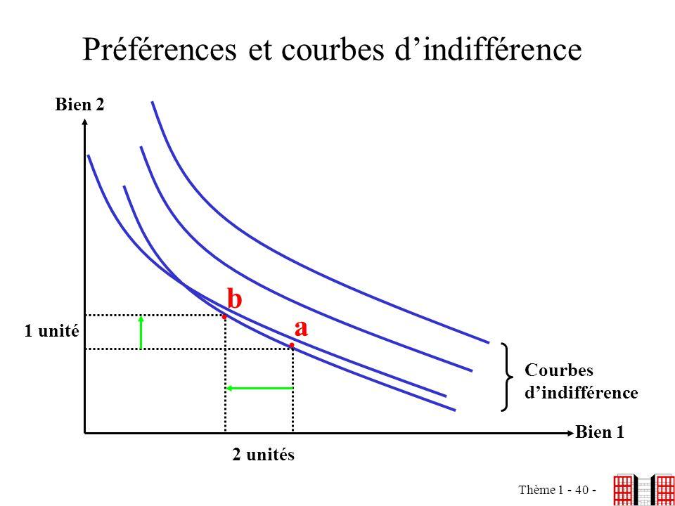 Préférences et courbes d'indifférence