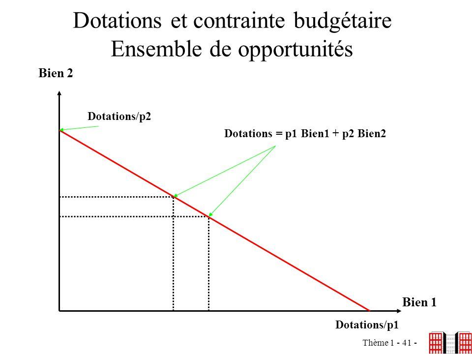 Dotations et contrainte budgétaire Ensemble de opportunités