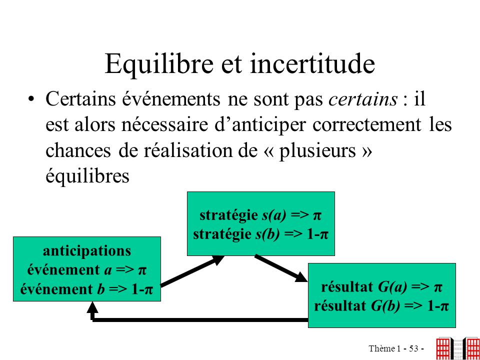 Equilibre et incertitude