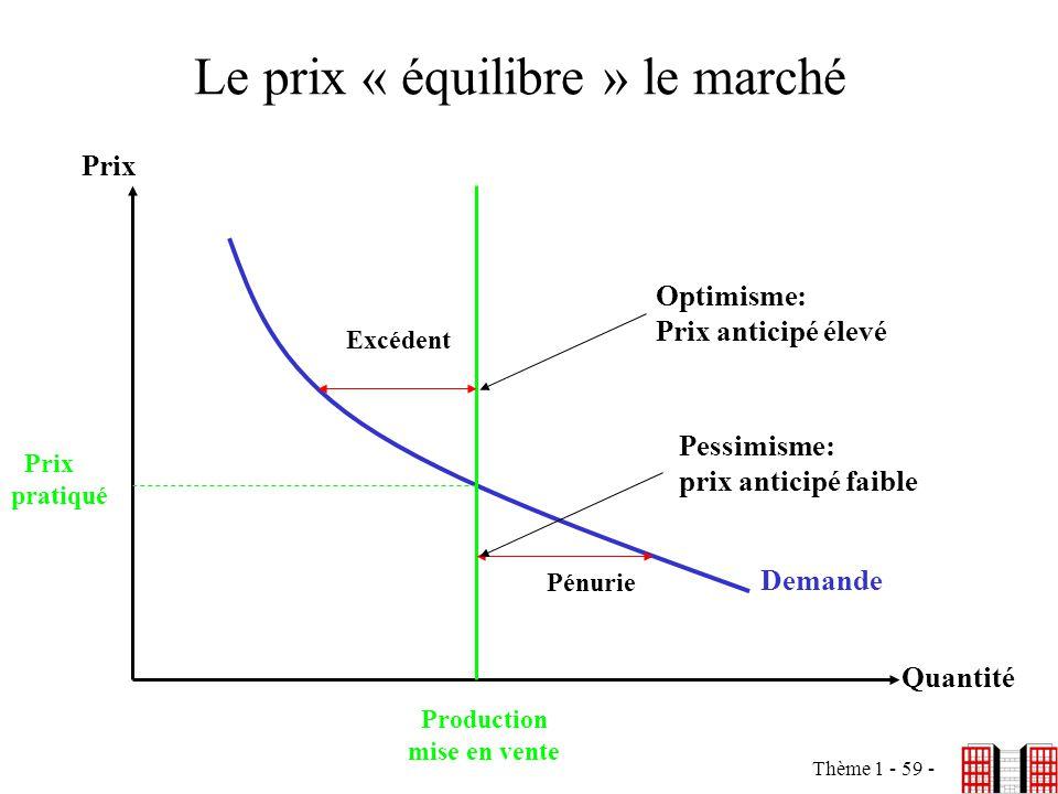 Le prix « équilibre » le marché