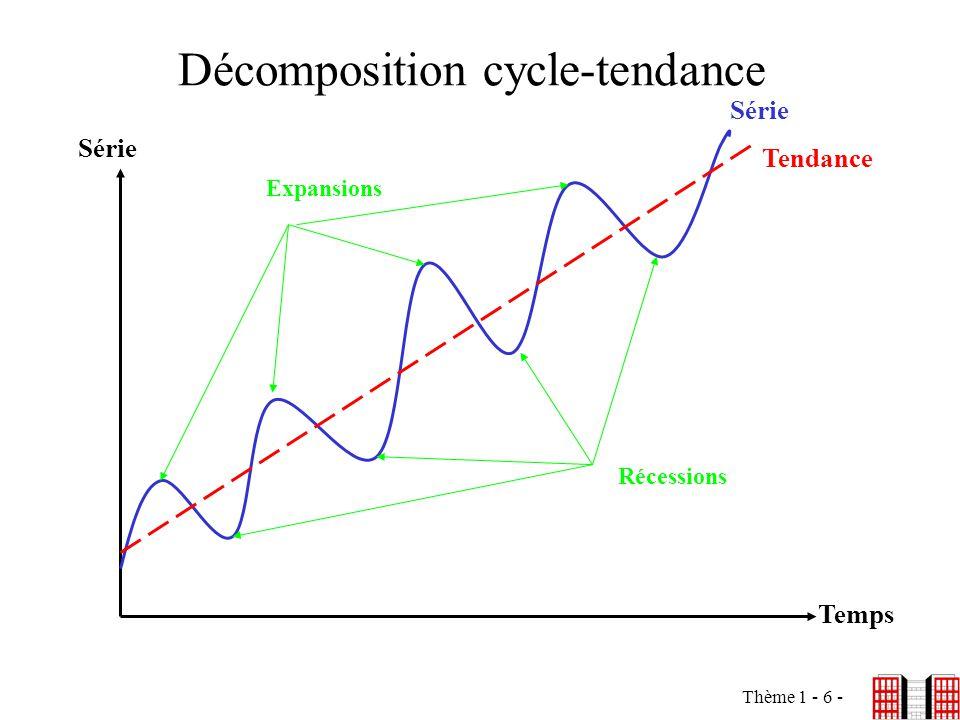 Décomposition cycle-tendance