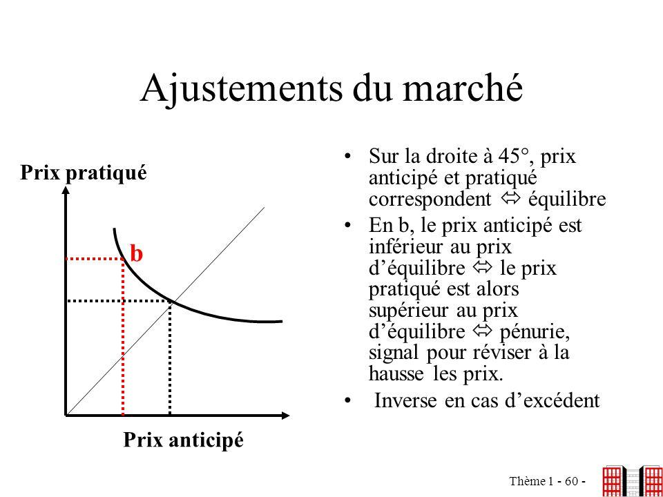 Ajustements du marché b